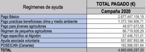FORO AGRO GANADERO, La Comisión Europea autoriza el incremento del anticipo de las ayudas de la PAC de 2021 solicitado por España